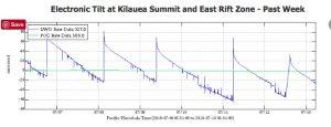 usgs-tilt-data-july